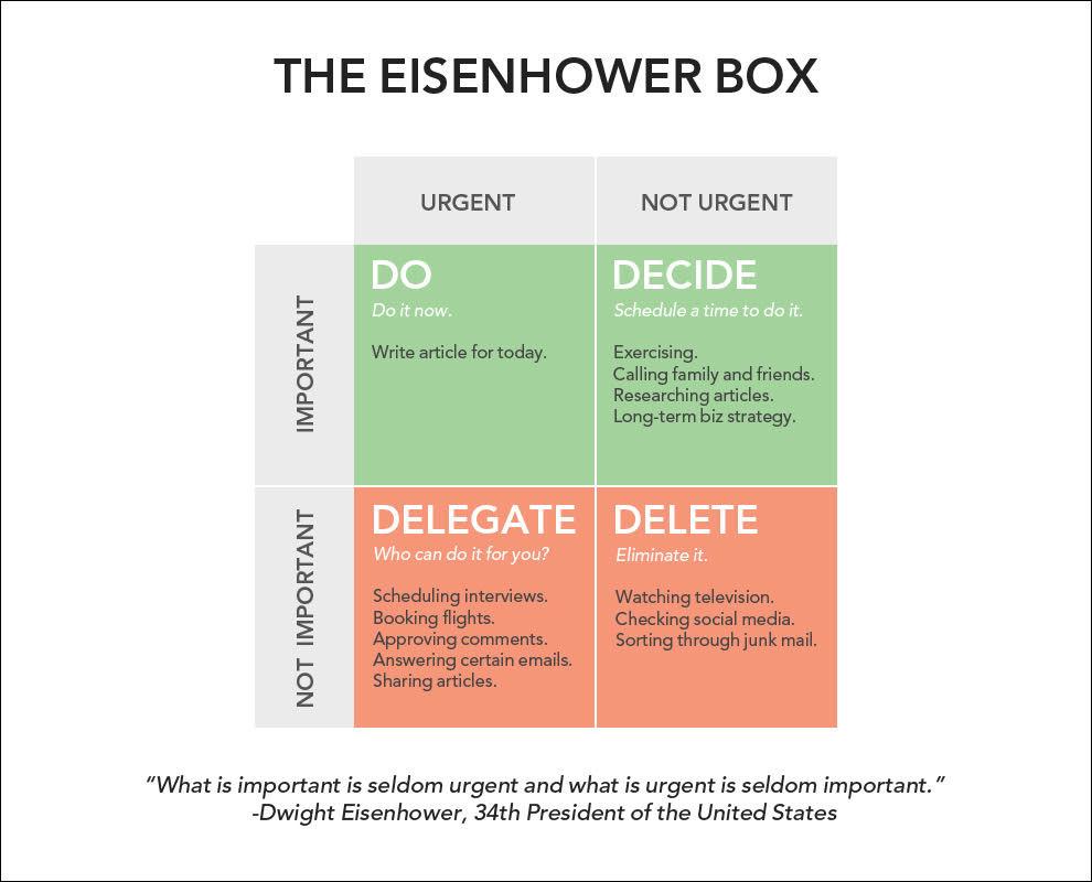 The eisenhower box