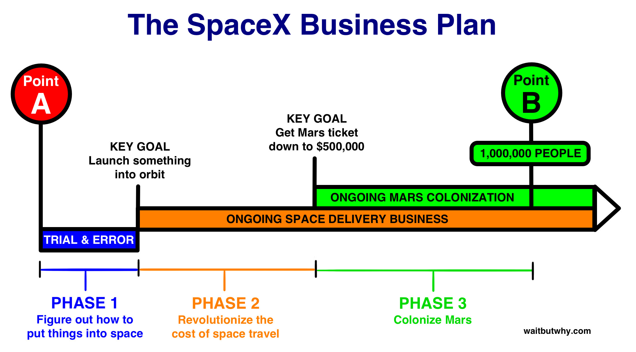 The spaceX Business plan