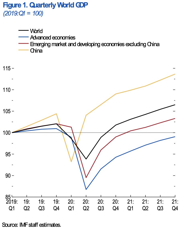 Leverage China's Comeback - Figure 1. Quarterly World GDP